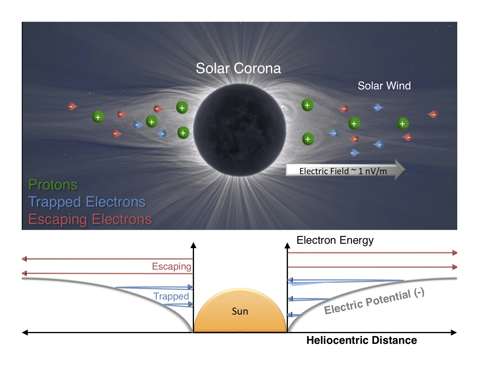 diagram of the sun's electric field