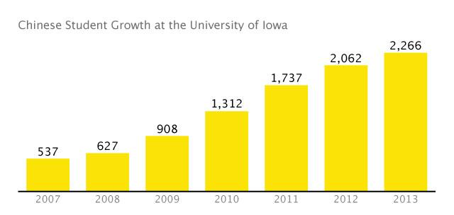Chart showing Chinese student growth on the UI campus