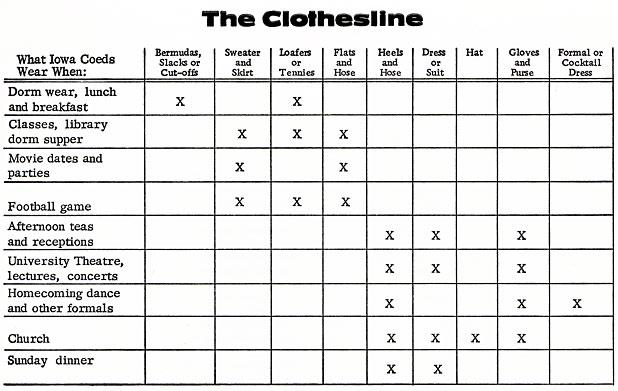Chart from 1965 suggesting appropriate attire for different occasions