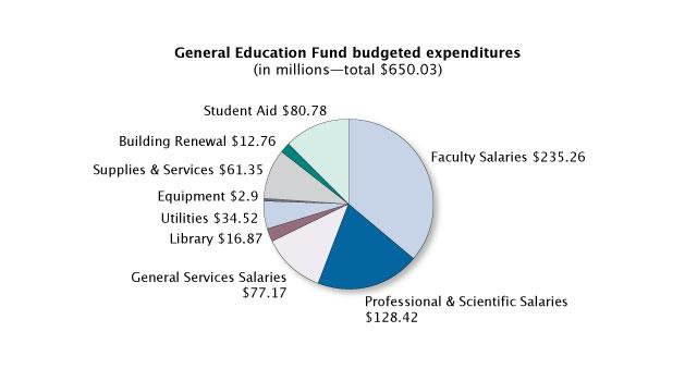 General Education Fund budgeted expenditures pie chart
