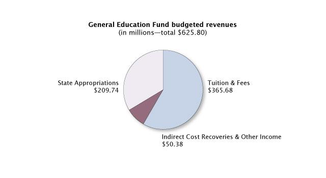general education funding budgeted revenues