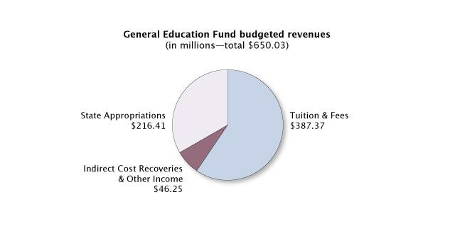 General Education Fund budgeted revenues pie chart