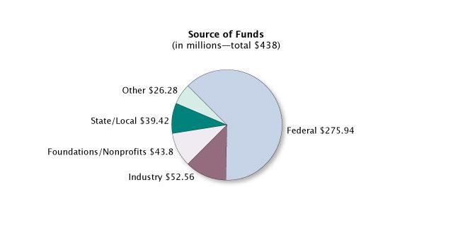 source of funds chart