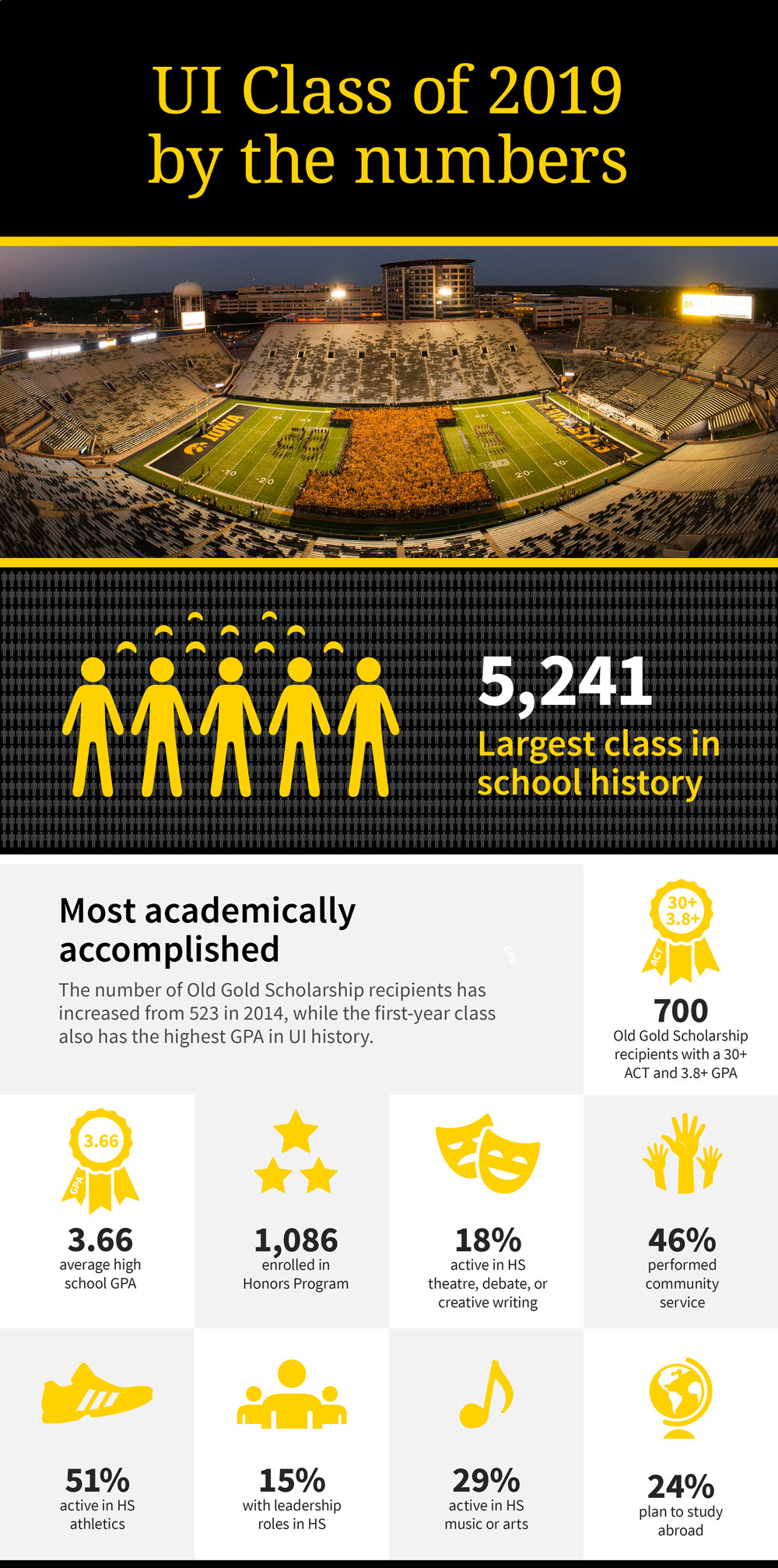 Class of 2019 infographic thumbnail