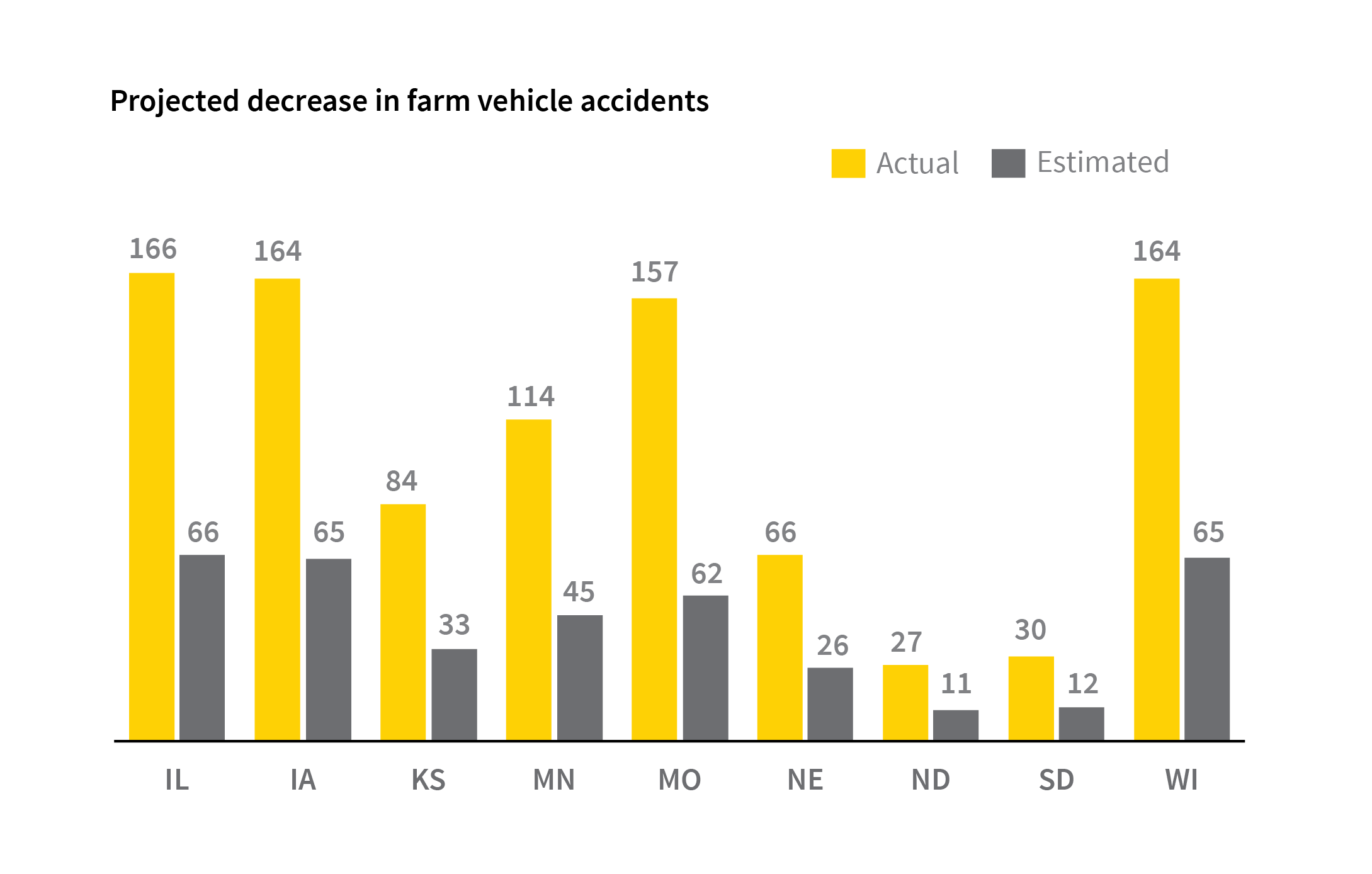 farm machinery accident chart
