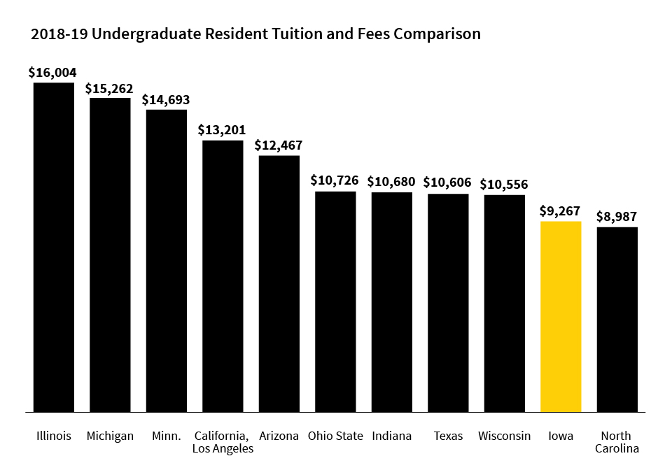 compared tuition