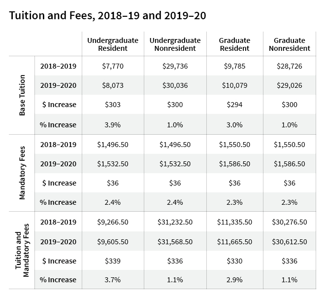 Tuition and Fees 2019-2020