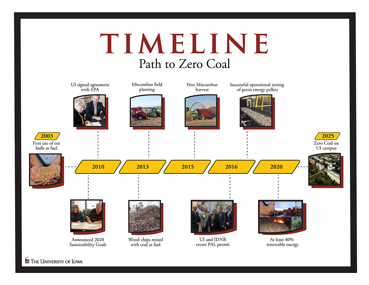 timeline toward zero coal use